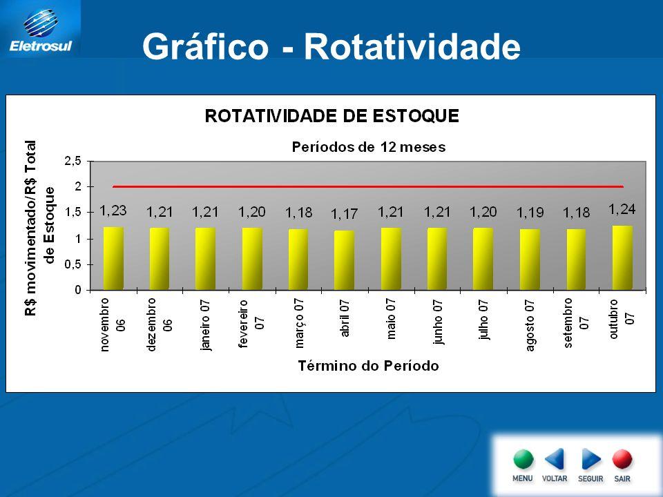 Gráfico - Rotatividade