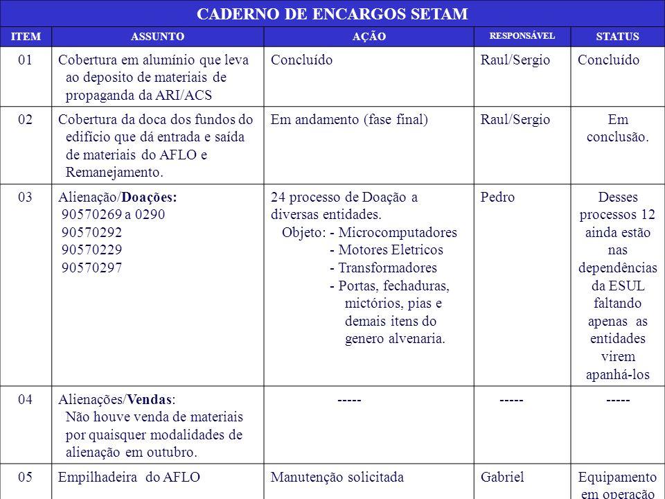 CADERNO DE ENCARGOS SETAM ITEMASSUNTOAÇÃO RESPONSÁVEL STATUS 01Cobertura em alumínio que leva ao deposito de materiais de propaganda da ARI/ACS Conclu