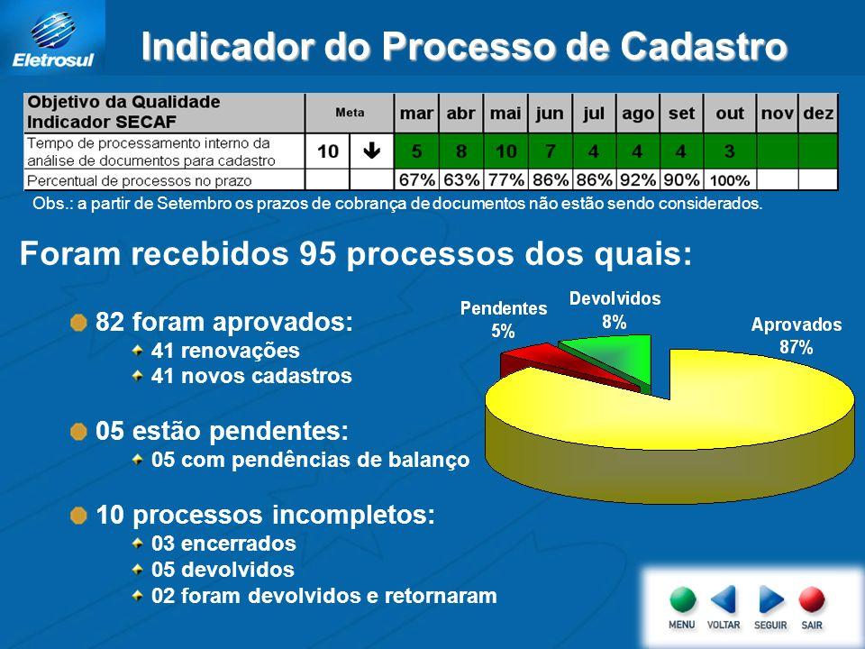 Indicador do Processo de Cadastro Obs.: a partir de Setembro os prazos de cobrança de documentos não estão sendo considerados. Foram recebidos 95 proc