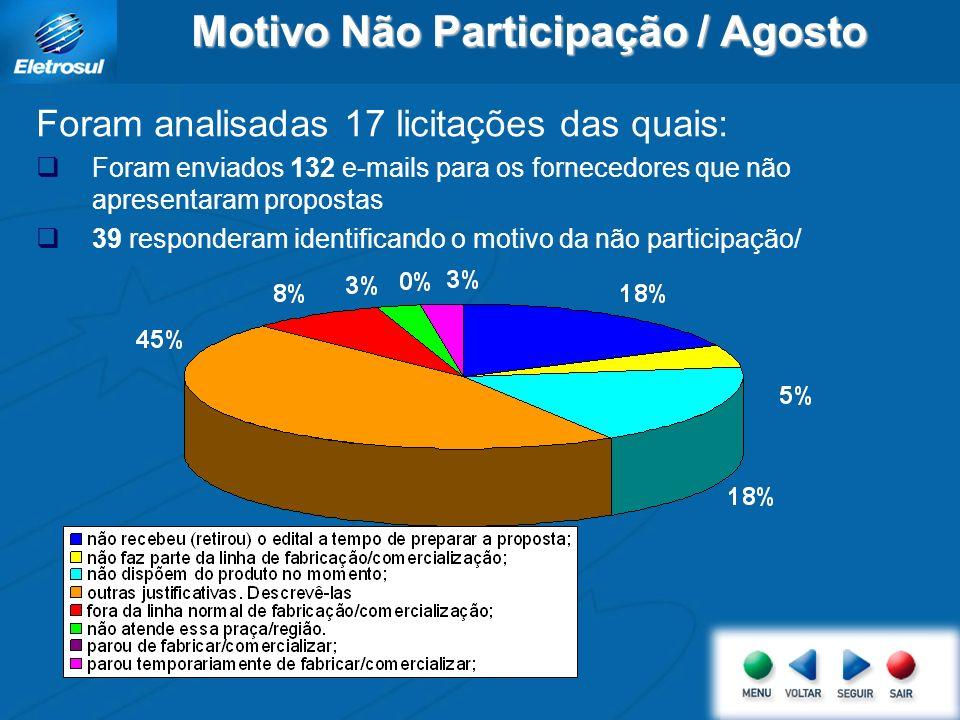 Motivo Não Participação / Agosto Foram analisadas 17 licitações das quais: Foram enviados 132 e-mails para os fornecedores que não apresentaram propos