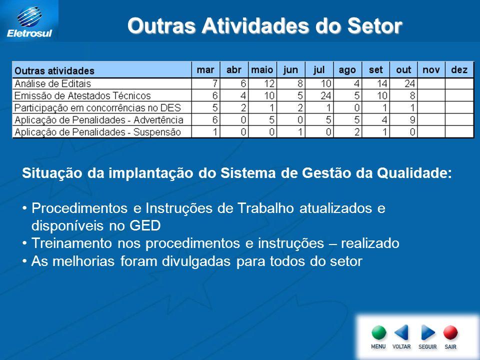 Outras Atividades do Setor Situação da implantação do Sistema de Gestão da Qualidade: Procedimentos e Instruções de Trabalho atualizados e disponíveis