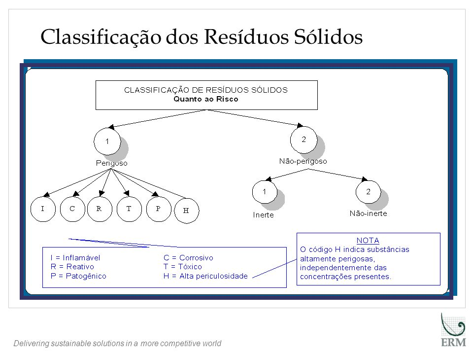 Delivering sustainable solutions in a more competitive world Classificação dos Resíduos Sólidos