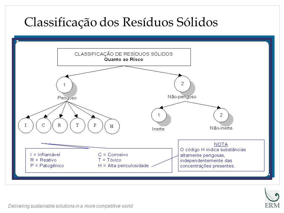 Delivering sustainable solutions in a more competitive world Resíduos Industriais Geração de RSI no Brasil Fonte: Panorama de Resíduos Sólidos no Brasil 2005 - ABRELPE