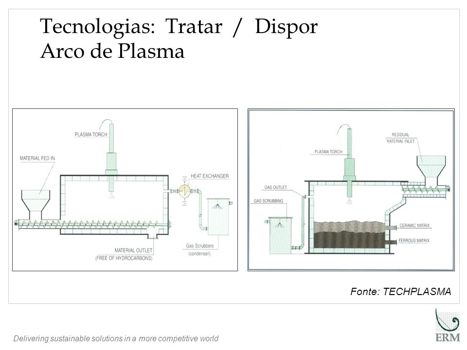 Delivering sustainable solutions in a more competitive world Fonte: TECHPLASMA Tecnologias: Tratar / Dispor Arco de Plasma