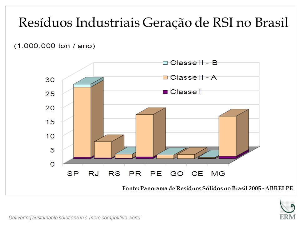 Delivering sustainable solutions in a more competitive world Resíduos Industriais Geração de RSI no Brasil Fonte: Panorama de Resíduos Sólidos no Bras