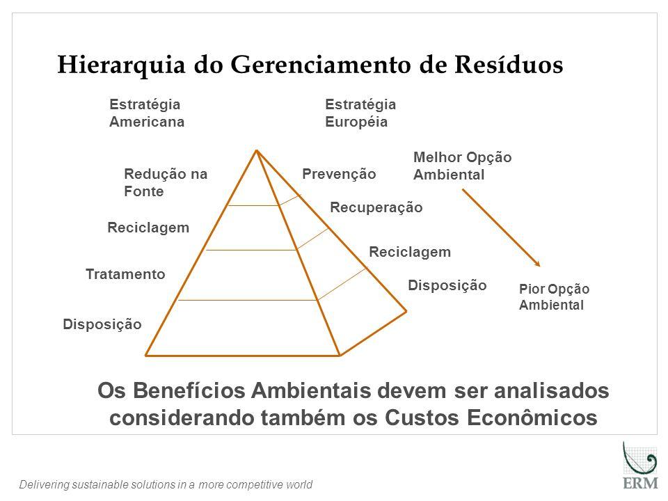 Delivering sustainable solutions in a more competitive world Fonte: ABETRE Destinação do Lixo Urbano