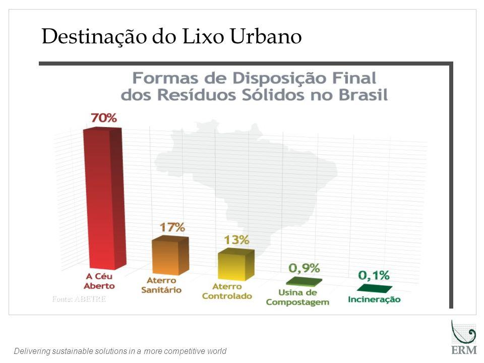 Delivering sustainable solutions in a more competitive world Fonte ABETRE Composição do Lixo de Coleta Seletiva