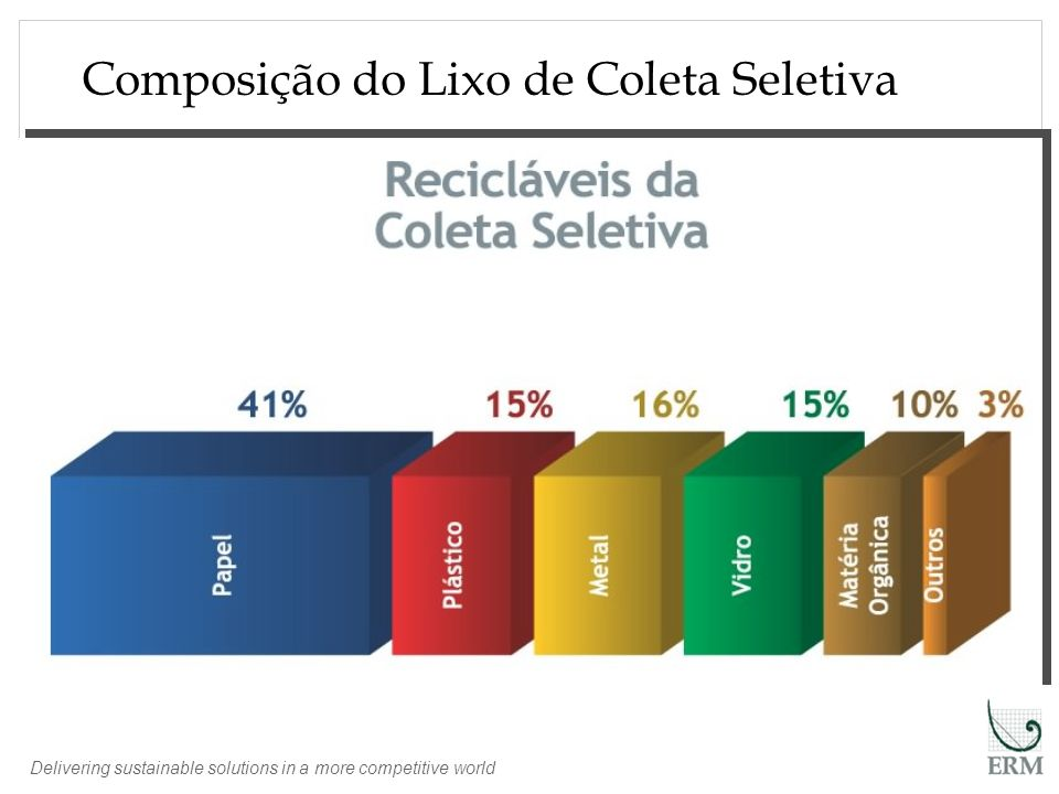 Delivering sustainable solutions in a more competitive world Fonte ABETRE Composição do Lixo de Coleta Seletiva