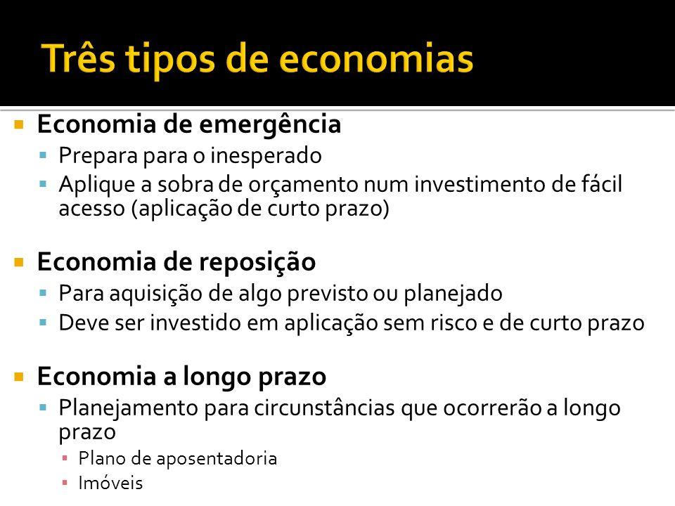 Economia de emergência Prepara para o inesperado Aplique a sobra de orçamento num investimento de fácil acesso (aplicação de curto prazo) Economia de