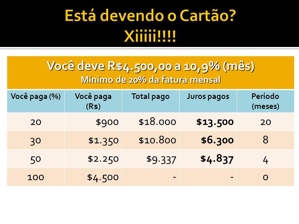 Você deve R$4.500,00 a 10,9% (mês) Mínimo de 20% da fatura mensal Você paga (%)Você paga (R$) Total pagoJuros pagosPeríodo (meses) 20$900$18.000$13.50