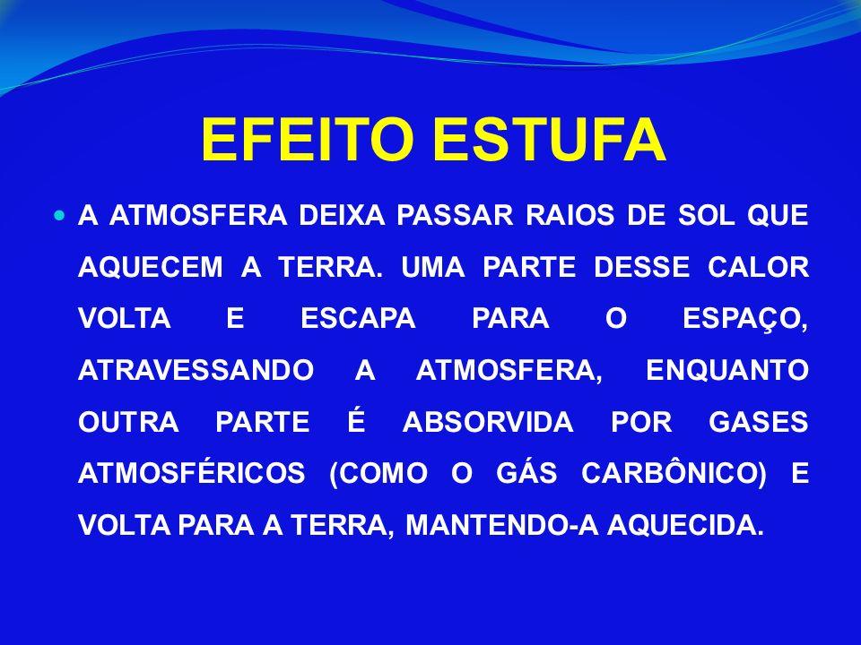 EFEITO ESTUFA A ATMOSFERA DEIXA PASSAR RAIOS DE SOL QUE AQUECEM A TERRA.