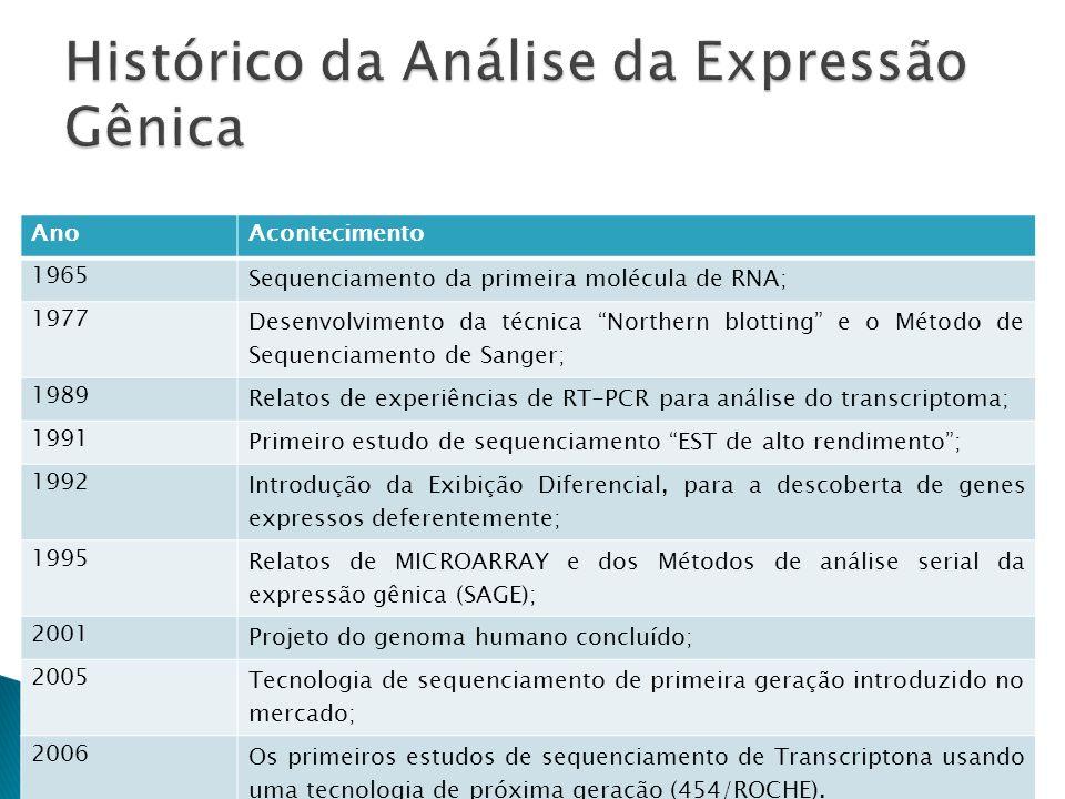 Dentro deste contexto podemos citar as seguintes técnicas: Northern Blotting; RT (reverse transcriptase) PCR; Microarranjo e Macroarranjo de DNA; Differential Display of RNA; Análise de ESTs; Real Time PCR; SAGE; RNAseq;