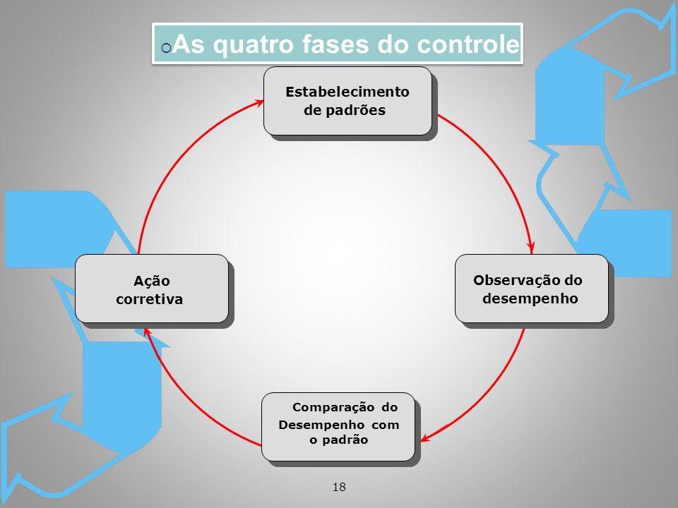 18 As quatro fases do controle Estabelecimento de padrões Observação do desempenho Comparação do Desempenho com o padrão Ação corretiva