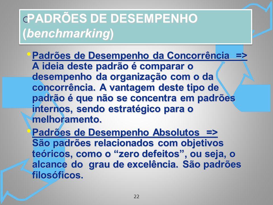 22 Padrões de Desempenho da Concorrência => A ideia deste padrão é comparar o desempenho da organização com o da concorrência. A vantagem deste tipo d