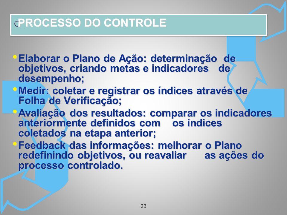 23 PROCESSO DO CONTROLE PROCESSO DO CONTROLE Elaborar o Plano de Ação: determinação de objetivos, criando metas e indicadores de desempenho; Elaborar