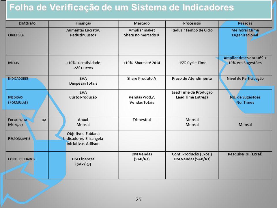 25 D IMENSÃO FinançasMercadoProcessosPessoas O BJETIVOS Aumentar Lucrativ.