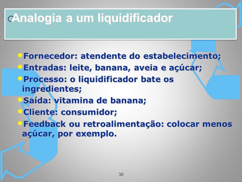 30 Analogia a um liquidificador Analogia a um liquidificador Fornecedor: atendente do estabelecimento; Fornecedor: atendente do estabelecimento; Entra