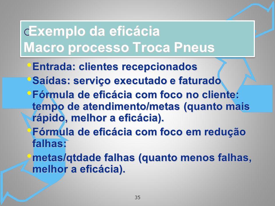 35 Exemplo da eficácia Macro processo Troca Pneus Exemplo da eficácia Macro processo Troca Pneus Entrada: clientes recepcionados Entrada: clientes rec
