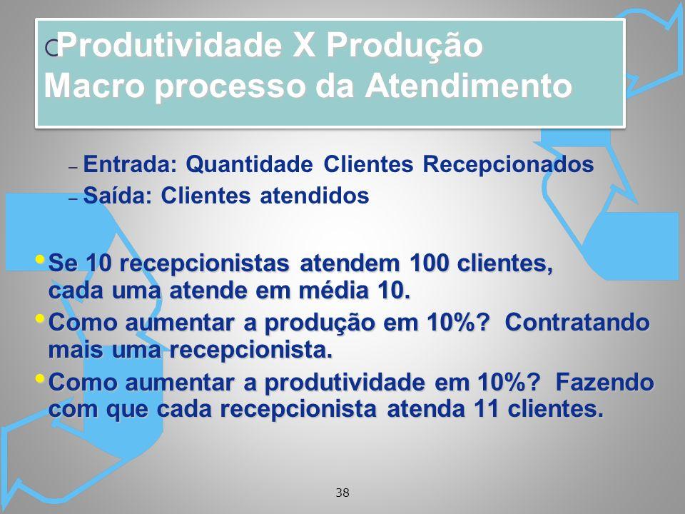 38 Produtividade X Produção Macro processo da Atendimento Produtividade X Produção Macro processo da Atendimento – Entrada: Quantidade Clientes Recepcionados – Saída: Clientes atendidos Se 10 recepcionistas atendem 100 clientes, cada uma atende em média 10.