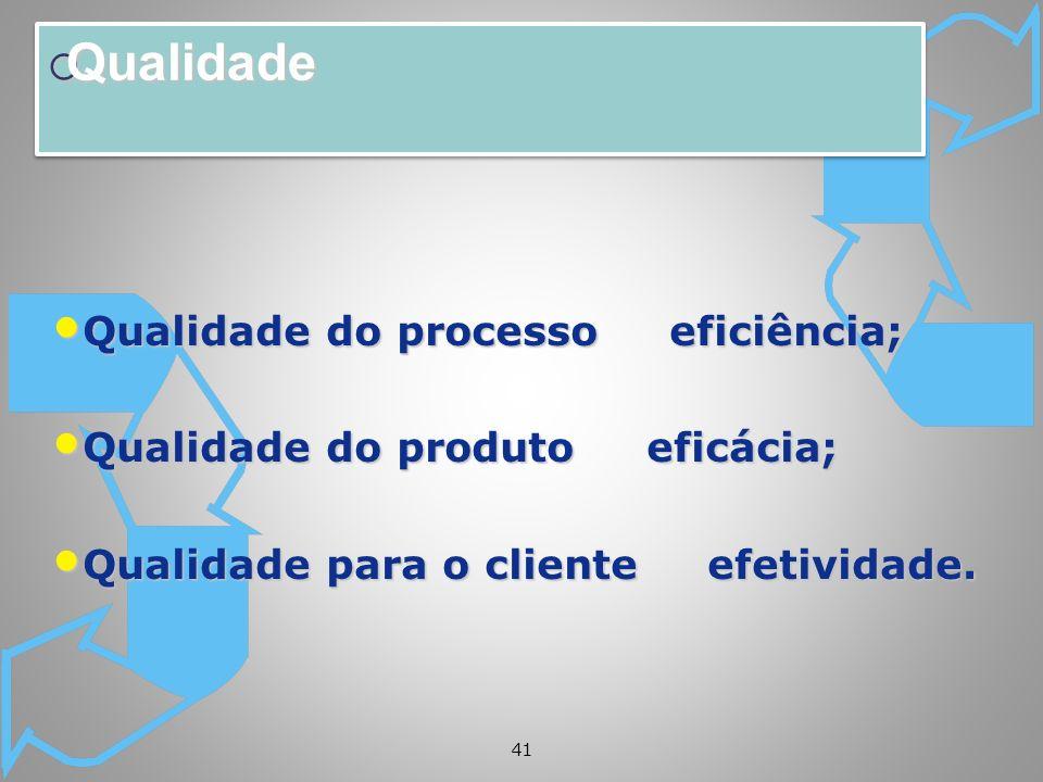 41 Qualidade Qualidade Qualidade do processo eficiência; Qualidade do processo eficiência; Qualidade do produto eficácia; Qualidade do produto eficácia; Qualidade para o cliente efetividade.