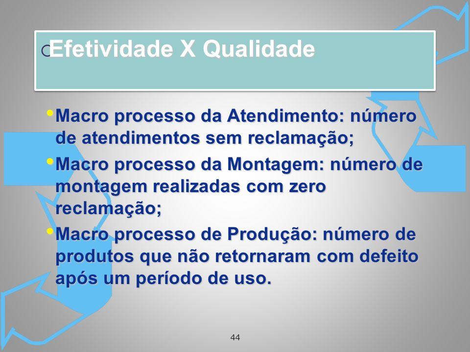 44 Efetividade X Qualidade Efetividade X Qualidade Macro processo da Atendimento: número de atendimentos sem reclamação; Macro processo da Atendimento
