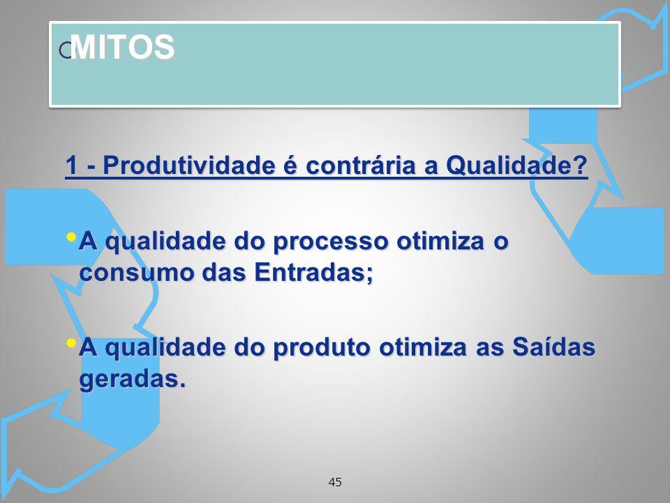 45 MITOS MITOS 1 - Produtividade é contrária a Qualidade? A qualidade do processo otimiza o consumo das Entradas; A qualidade do processo otimiza o co