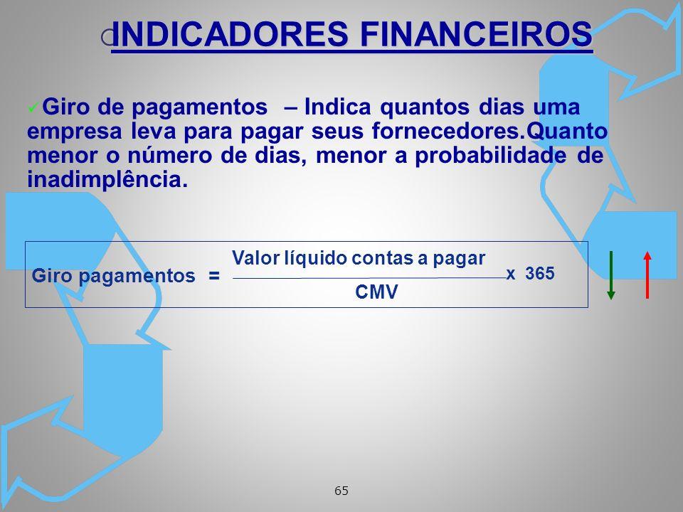 65 ü Giro de pagamentos – Indica quantos dias uma empresa leva para pagar seus fornecedores.Quanto menor o número de dias, menor a probabilidade de inadimplência.