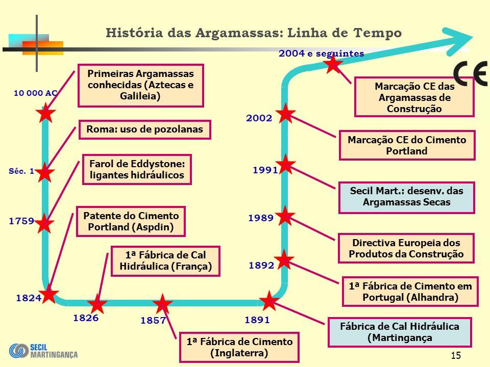 15 História das Argamassas: Linha de Tempo Primeiras Argamassas conhecidas (Aztecas e Galileia) Roma: uso de pozolanas 10 000 AC Séc.