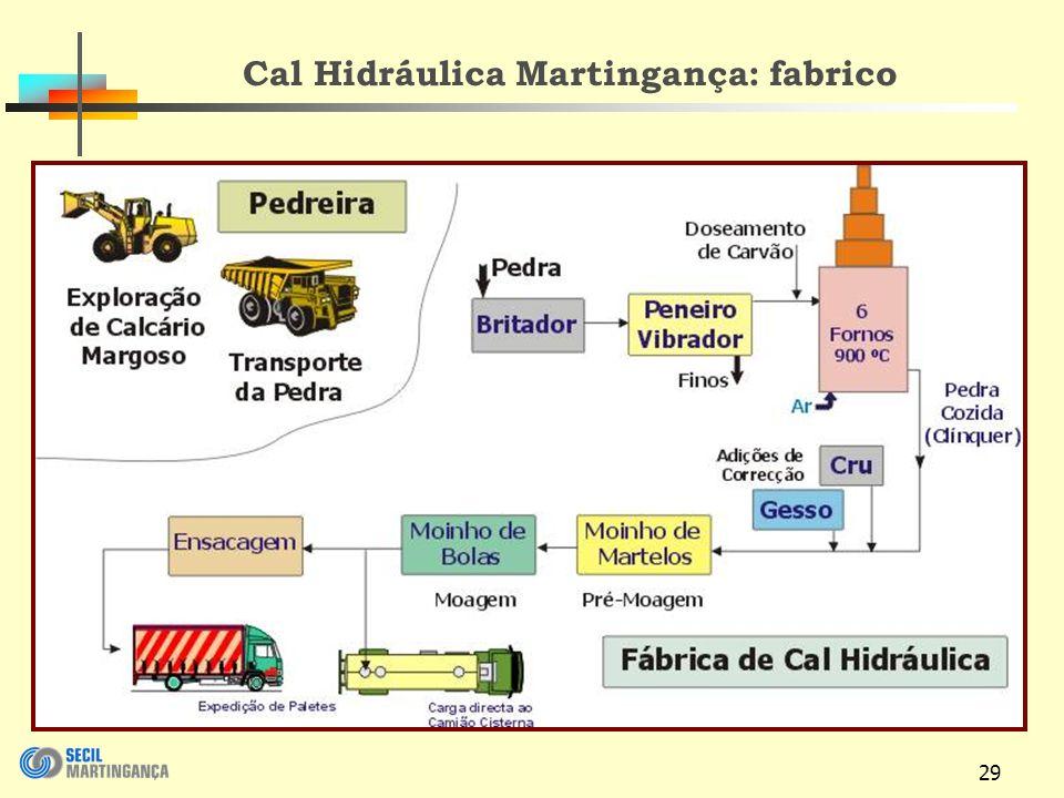 29 Cal Hidráulica Martingança: fabrico