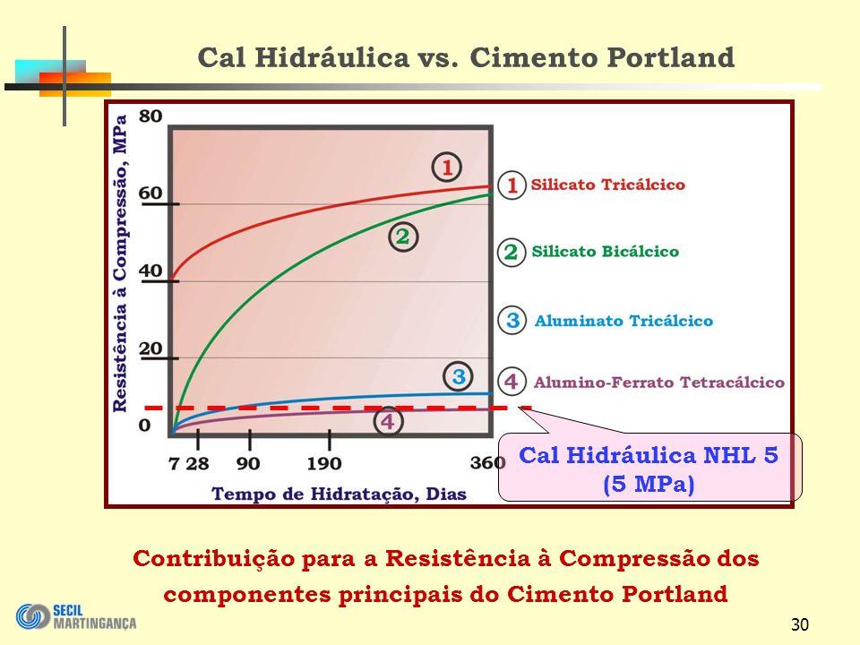 30 Cal Hidráulica vs.