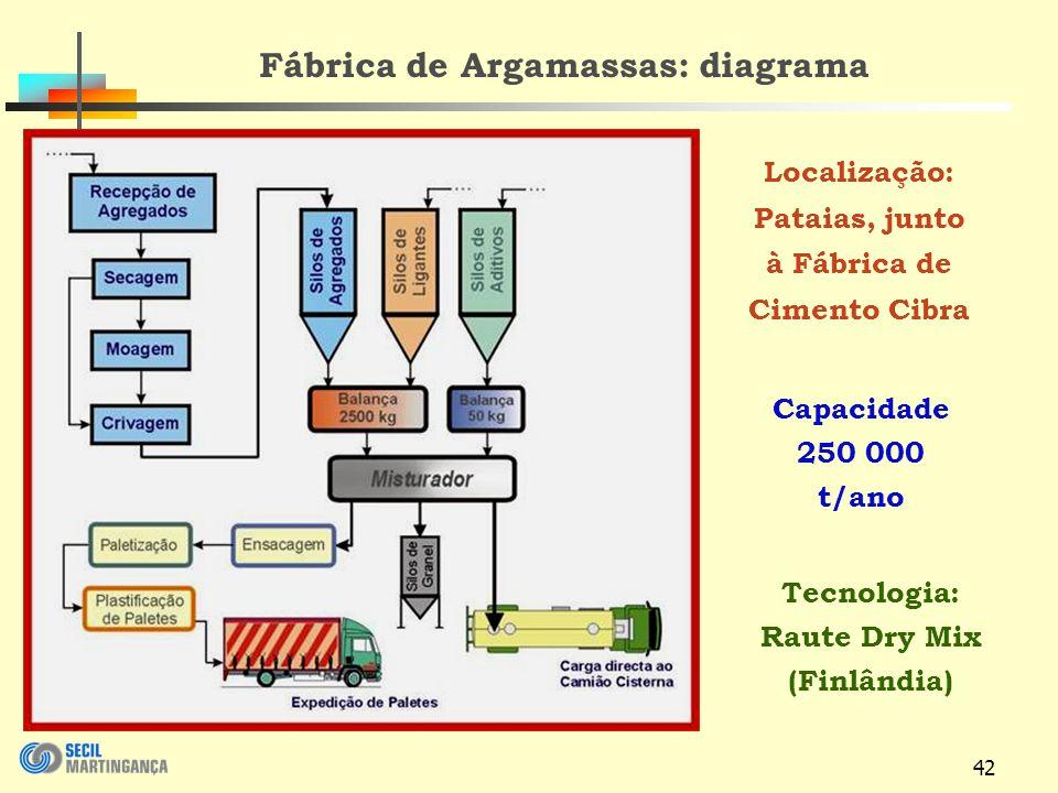 42 Fábrica de Argamassas: diagrama Tecnologia: Raute Dry Mix (Finlândia) Localização: Pataias, junto à Fábrica de Cimento Cibra Capacidade 250 000 t/ano