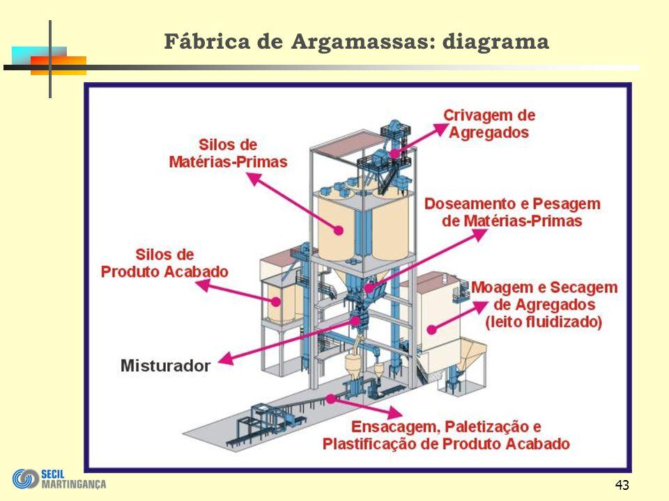 43 Fábrica de Argamassas: diagrama