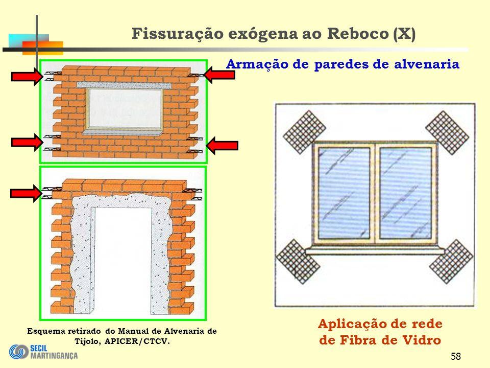 58 Fissuração exógena ao Reboco (X) Aplicação de rede de Fibra de Vidro Esquema retirado do Manual de Alvenaria de Tijolo, APICER/CTCV.