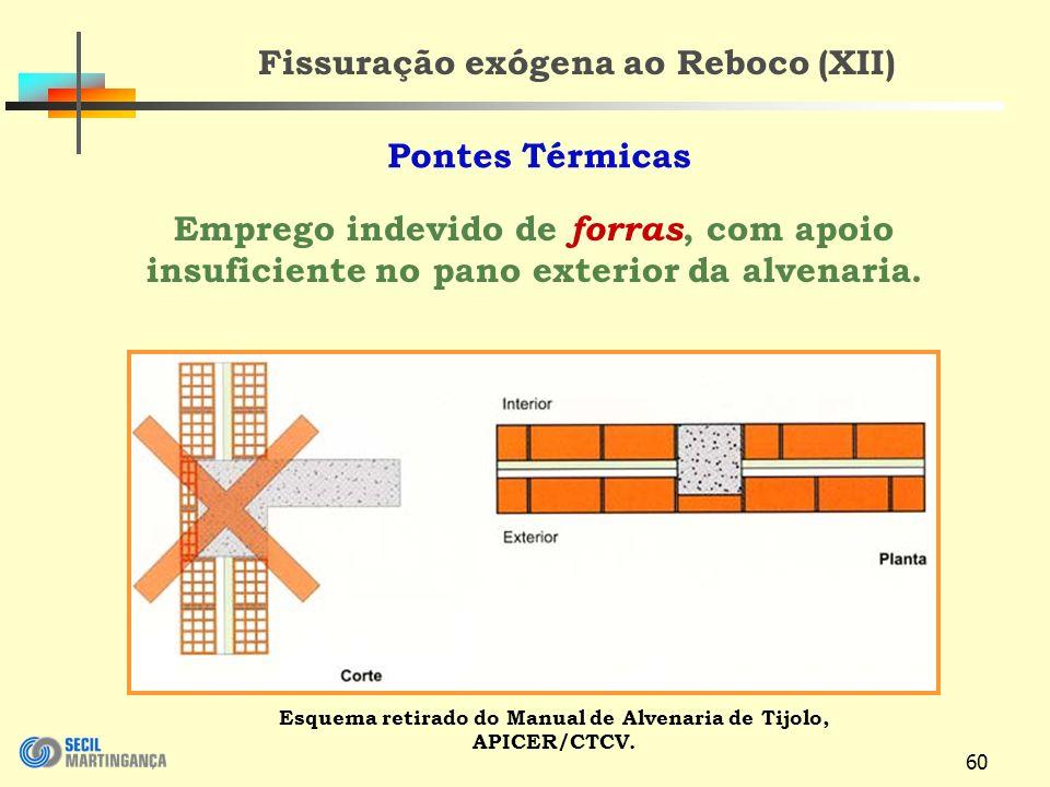 60 Fissuração exógena ao Reboco (XII) Esquema retirado do Manual de Alvenaria de Tijolo, APICER/CTCV.