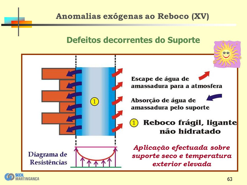 63 Anomalias exógenas ao Reboco (XV) Aplicação efectuada sobre suporte seco e temperatura exterior elevada Defeitos decorrentes do Suporte