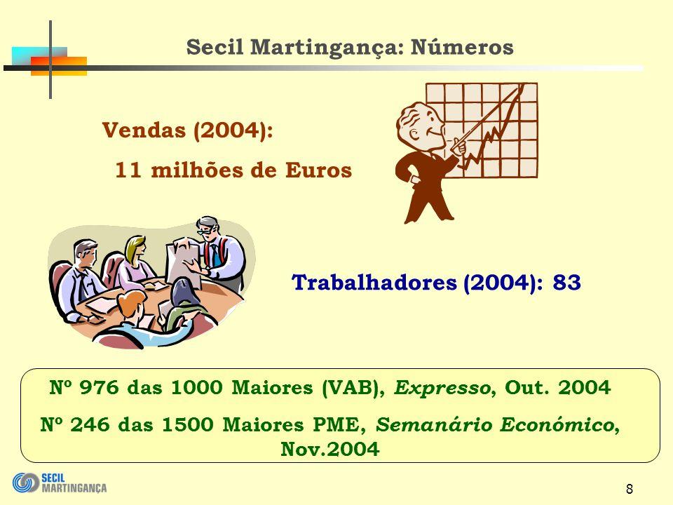 8 Secil Martingança: Números Vendas (2004): 11 milhões de Euros Trabalhadores (2004): 83 Nº 976 das 1000 Maiores (VAB), Expresso, Out.