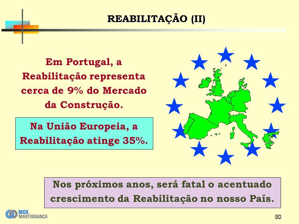 80 Em Portugal, a Reabilitação representa cerca de 9% do Mercado da Construção.