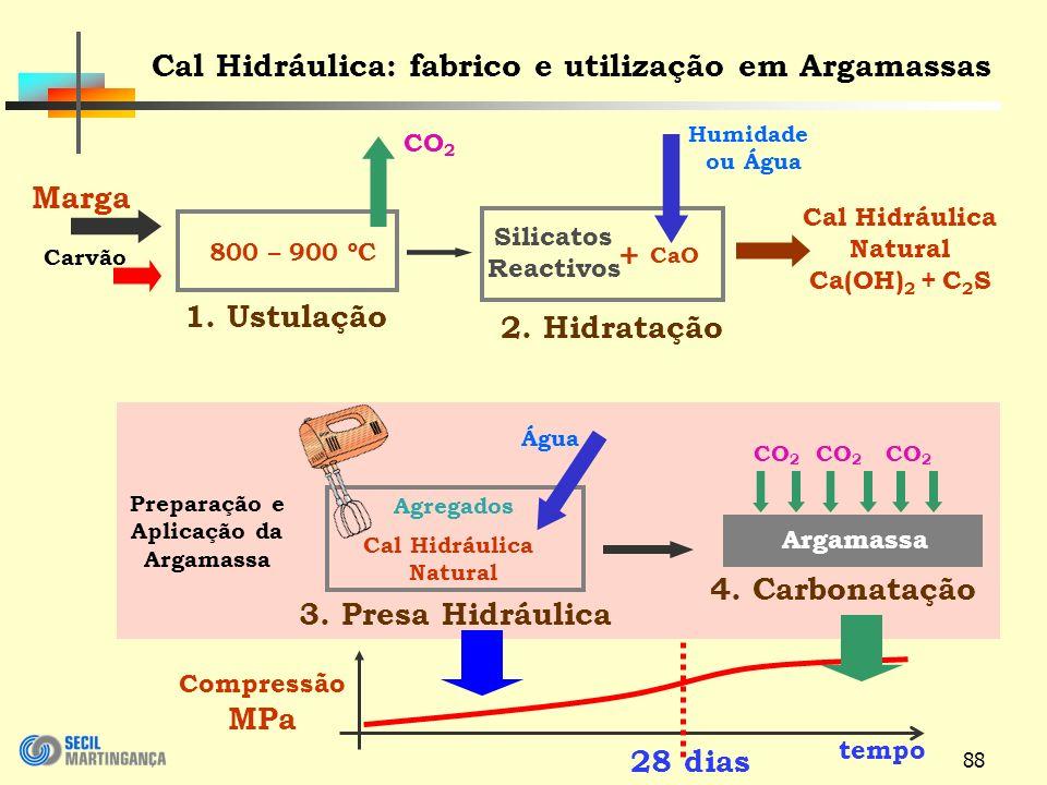 88 Humidade ou Água Cal Hidráulica Natural Ca(OH) 2 + C 2 S 2.