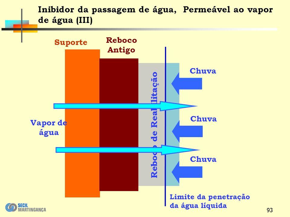 93 Reboco de Reabilitação Suporte Reboco Antigo Inibidor da passagem de água, Permeável ao vapor de água (III) Limite da penetração da água líquida Vapor de água Chuva