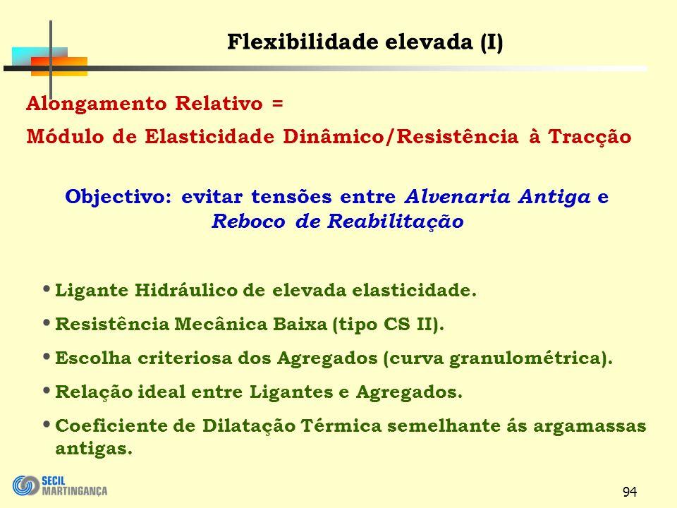 94 Alongamento Relativo = Módulo de Elasticidade Dinâmico/Resistência à Tracção Objectivo: evitar tensões entre Alvenaria Antiga e Reboco de Reabilitação Ligante Hidráulico de elevada elasticidade.