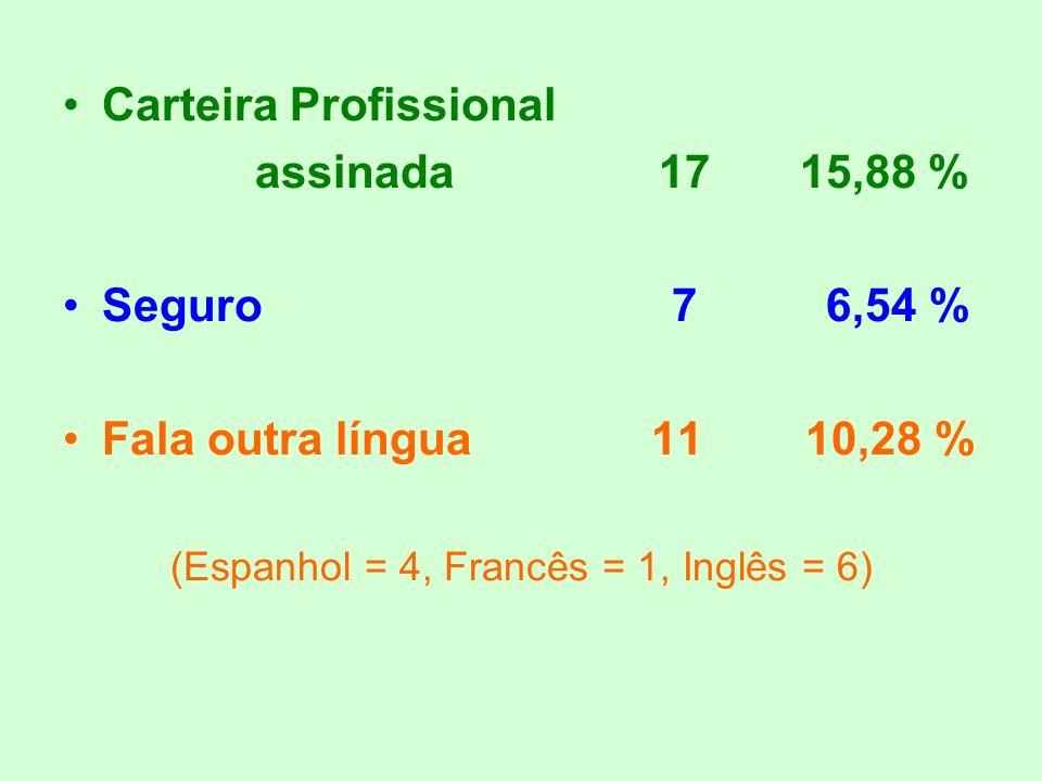 Carteira Profissional assinada 17 15,88 % Seguro 7 6,54 % Fala outra língua 11 10,28 % (Espanhol = 4, Francês = 1, Inglês = 6)