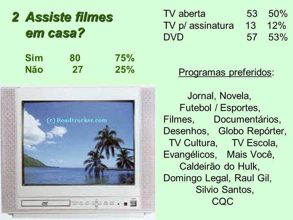 2Assiste filmes em casa? 2Assiste filmes em casa? Sim80 75% Não 27 25% TV aberta 53 50% TV p/ assinatura 13 12% DVD 57 53% Programas preferidos: Jorna