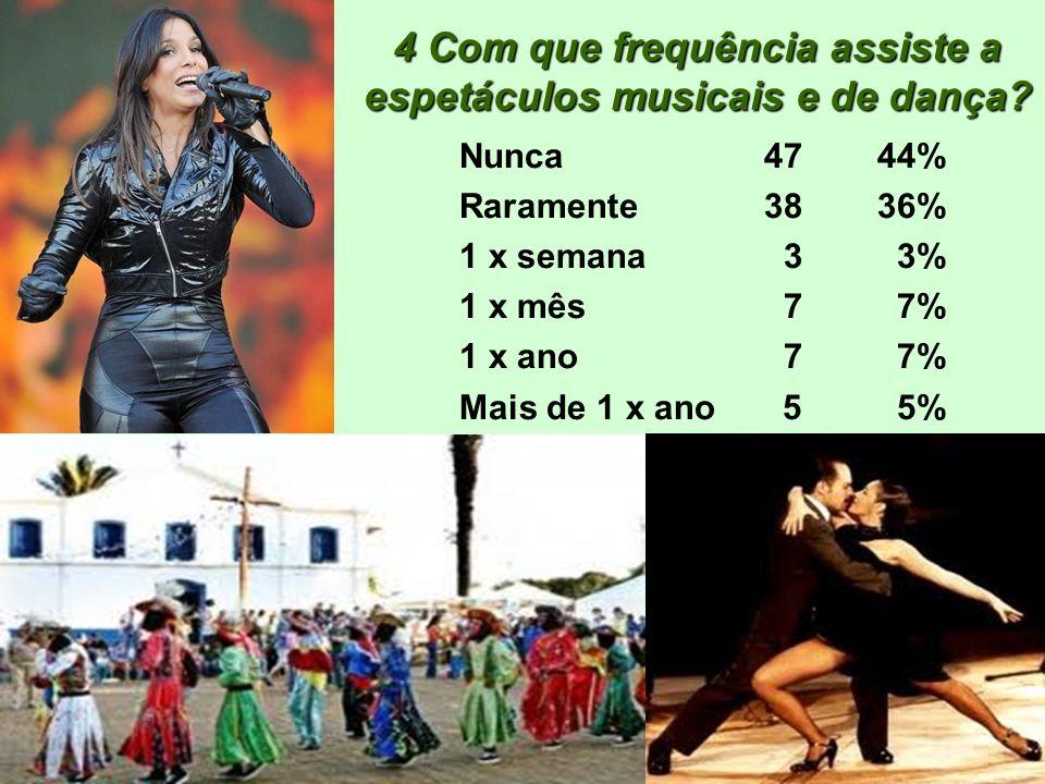 4 Com que frequência assiste a espetáculos musicais e de dança? Nunca 4744% Raramente 3836% 1 x semana 3 3% 1 x mês 7 7% 1 x ano 7 7% Mais de 1 x ano