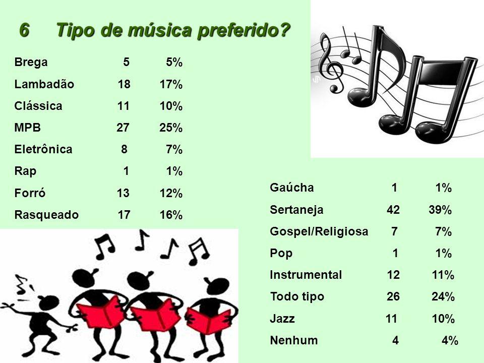 6 Tipo de música preferido? Brega 5 5% Lambadão 1817% Clássica 1110% MPB 2725% Eletrônica 8 7% Rap 1 1% Forró 1312% Rasqueado 1716% Gaúcha 1 1% Sertan