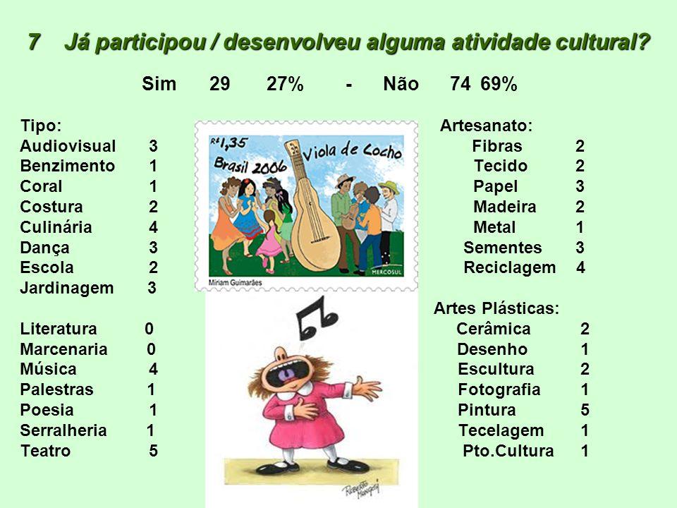 7 Já participou / desenvolveu alguma atividade cultural? 7 Já participou / desenvolveu alguma atividade cultural? Sim29 27% - Não 7469% Tipo: Artesana