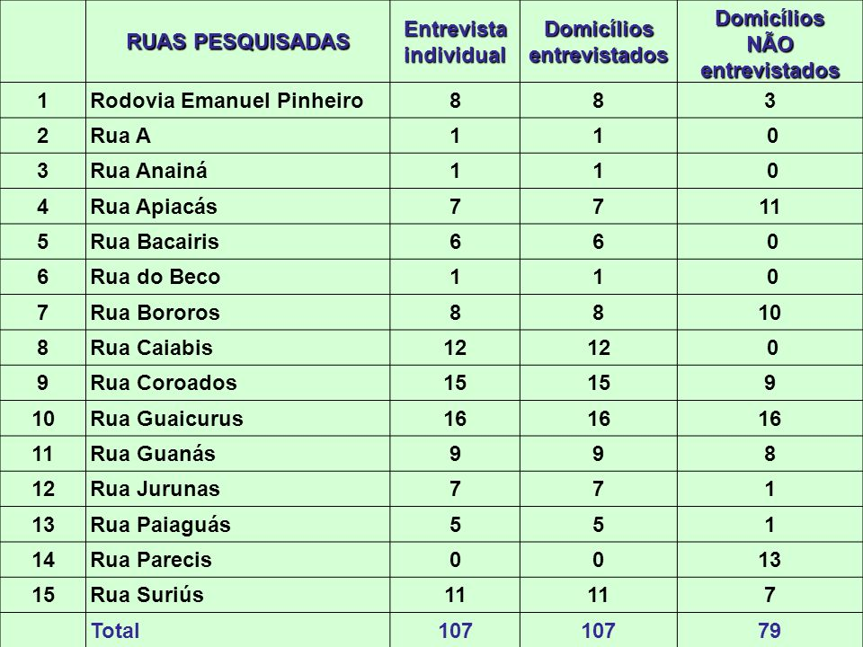 1 15 1 9 6 11 8 410 15 14 12 7 13 5 2 3 Figura 1 - Bairro Aldeia Velha, Chapada dos Guimarães-MT.