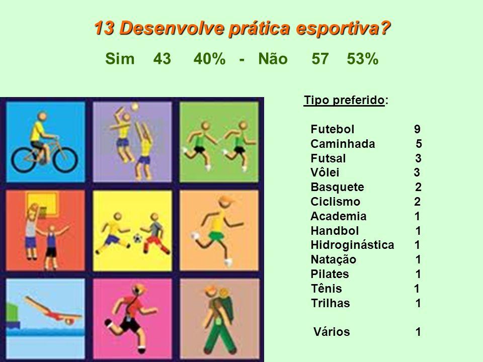 13 Desenvolve prática esportiva? 13 Desenvolve prática esportiva? Sim43 40% - Não 5753% Tipo preferido: Futebol 9 Caminhada 5 Futsal 3 Vôlei 3 Basquet