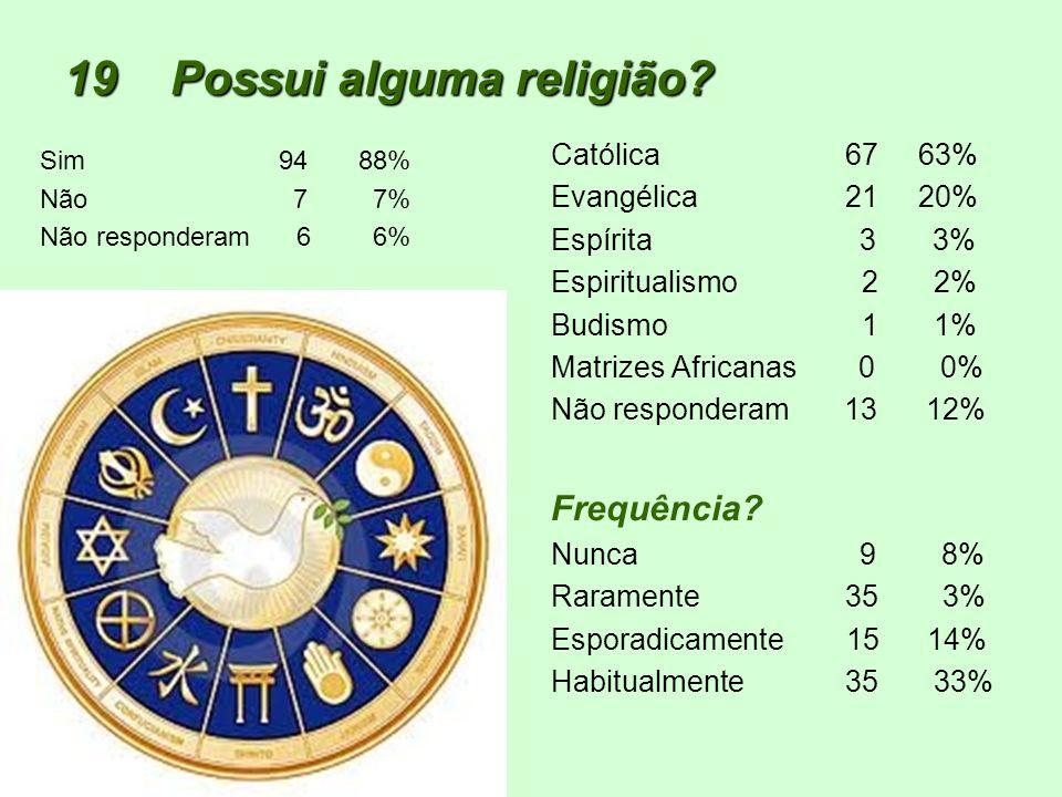 19Possui alguma religião? Sim 9488% Não 7 7% Não responderam 6 6% Católica 67 63% Evangélica 21 20% Espírita 3 3% Espiritualismo 2 2% Budismo 1 1% Mat