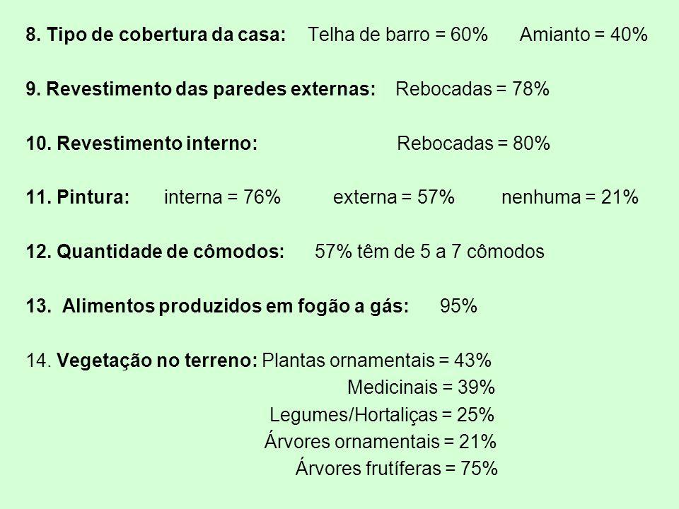 8. Tipo de cobertura da casa: Telha de barro = 60% Amianto = 40% 9. Revestimento das paredes externas: Rebocadas = 78% 10. Revestimento interno: Reboc