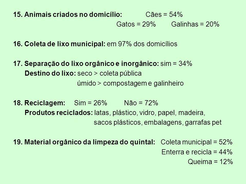 15. Animais criados no domicílio: Cães = 54% Gatos = 29% Galinhas = 20% 16. Coleta de lixo municipal: em 97% dos domicílios 17. Separação do lixo orgâ